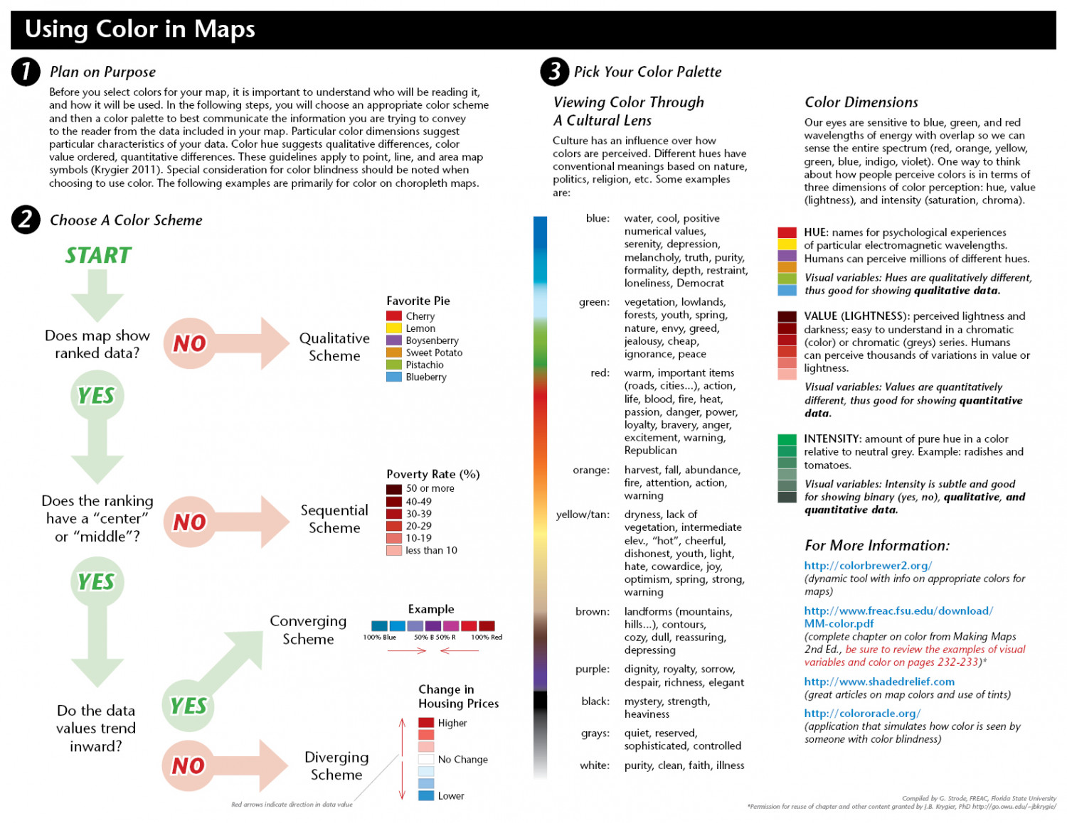 Using Color in Maps Infographic