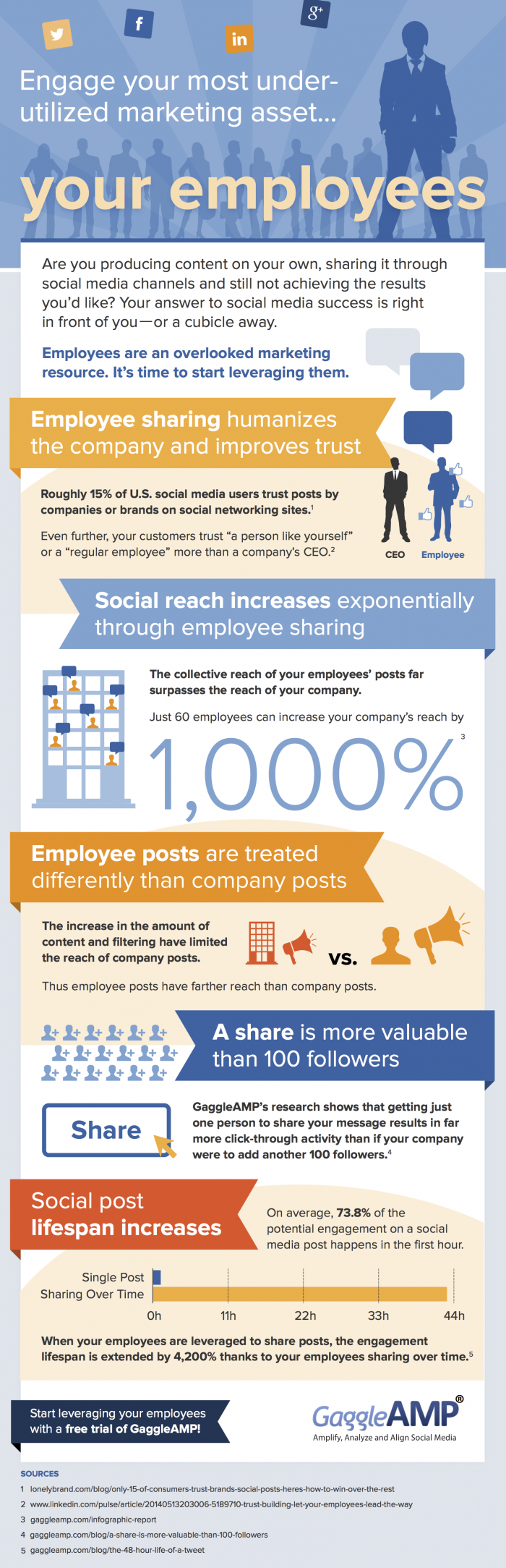 Using Employee Advocates for Social Media Success