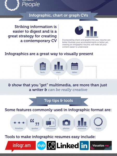 Using infographics, chart or graph CVs Infographic