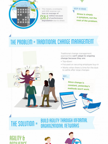 Using Informal Networks to Move Positive Change Through the Workplace Infographic