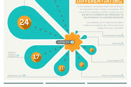 Using Key Drivers to Unlock Hidden Business Insights Infographic