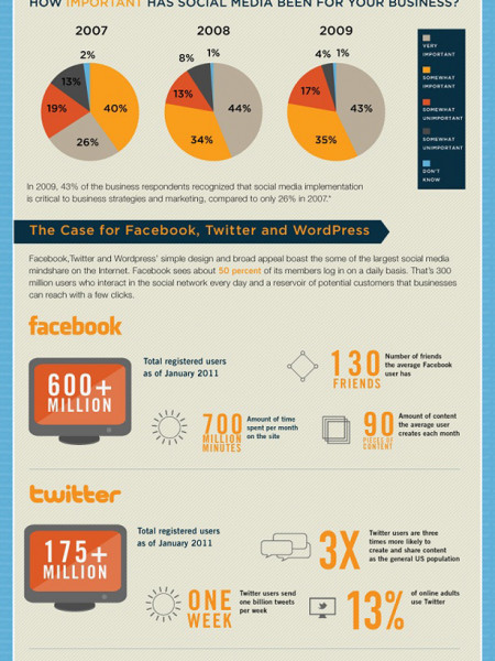 Using Social Media to Build Brand Loyalty Infographic