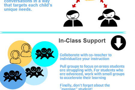 Using Student Performance Data to Create Personalized Learning: Putting Theory into Practice  Infographic