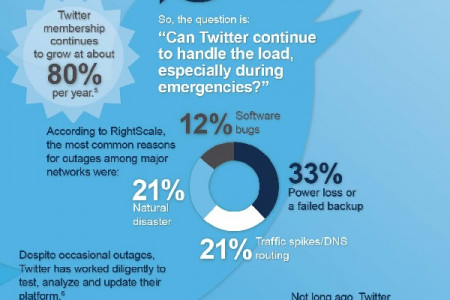 Using Twitter as an Emergency Broadcast Network Infographic