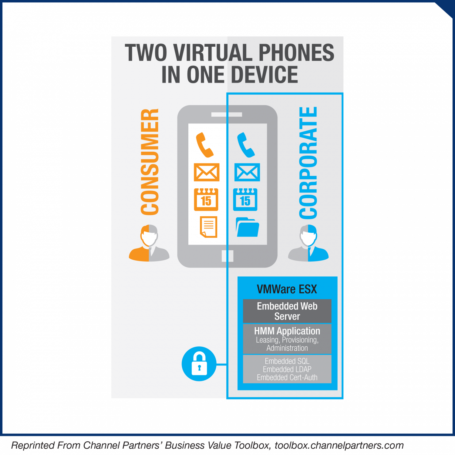 Two Virtual Phones In One Device Infographic