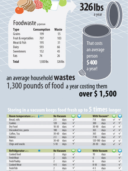 Using vacuum to store food longer Infographic