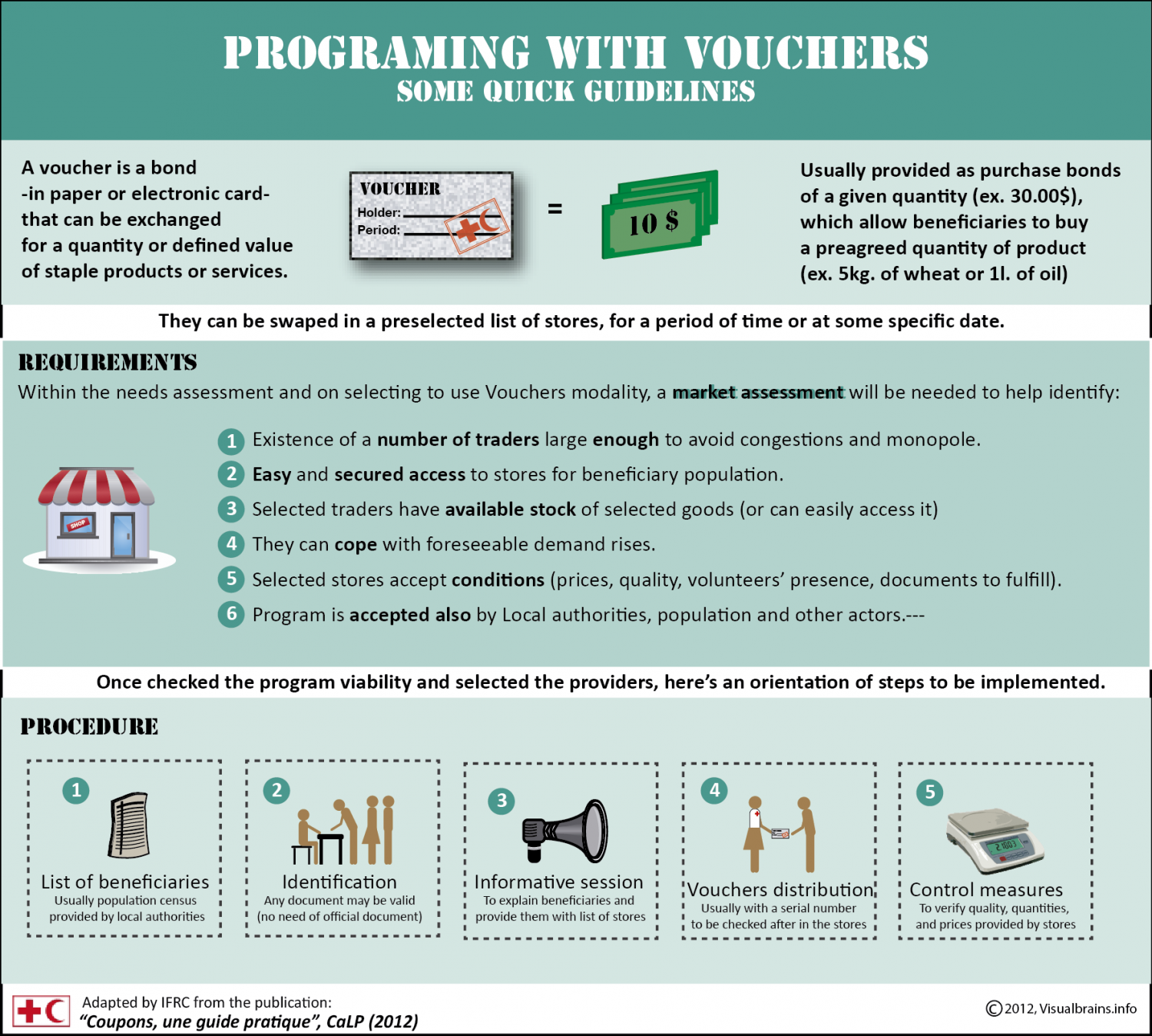 Using Vouchers for Development projects Infographic