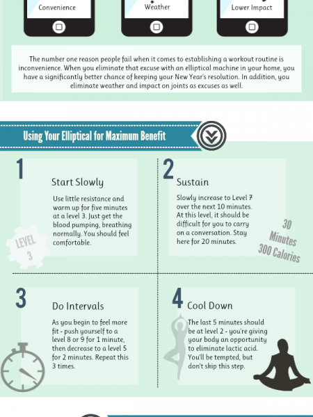 Using Your Elliptical Infographic