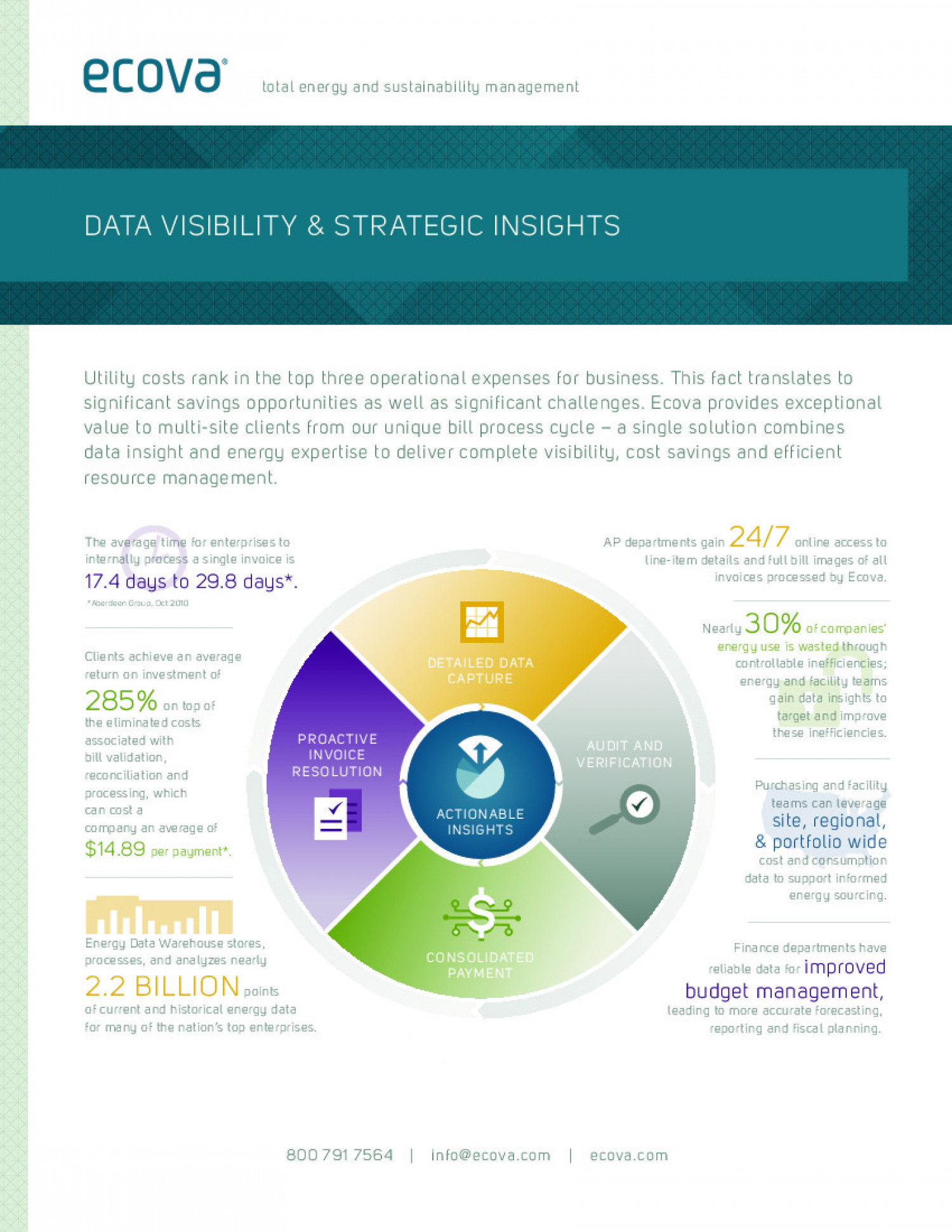 Ecova: Data Visibility & Strategic Insights Infographic