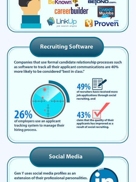 Utilizing Technology for Hiring Infographic
