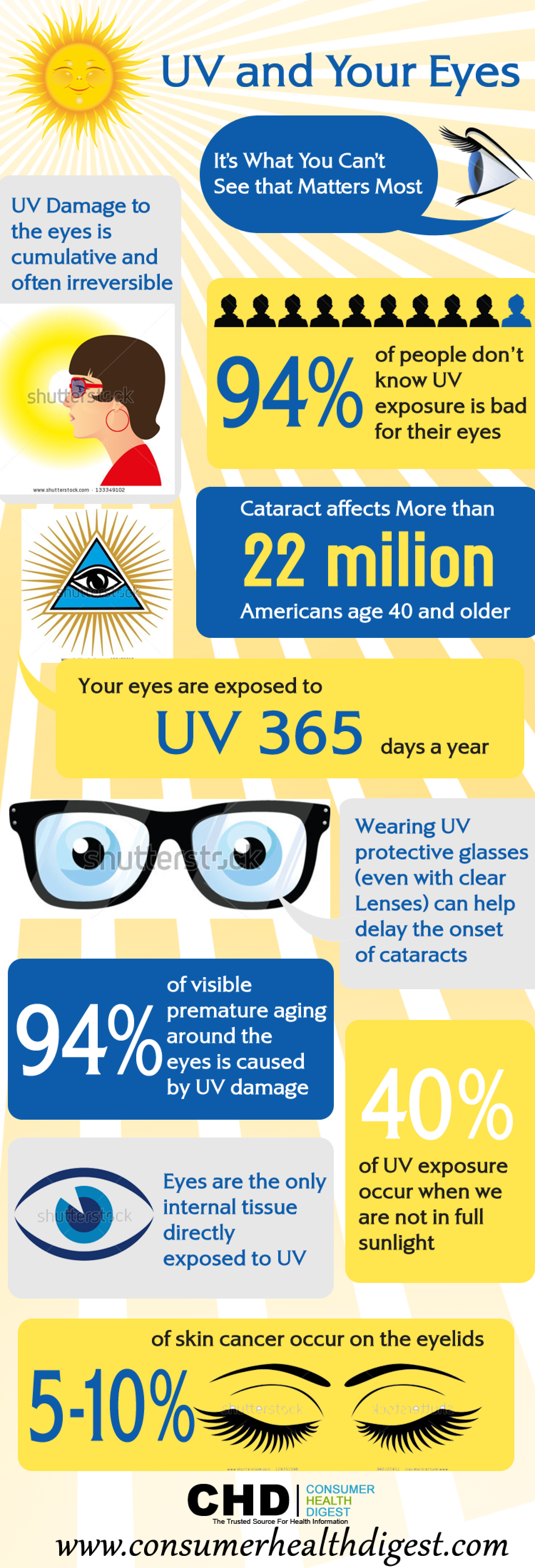 UV Rays And Your Eyes: Facts And Figures Infographic