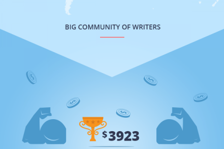 UvoCorp accomplishments in 2014: a great company with a community of great writers Infographic