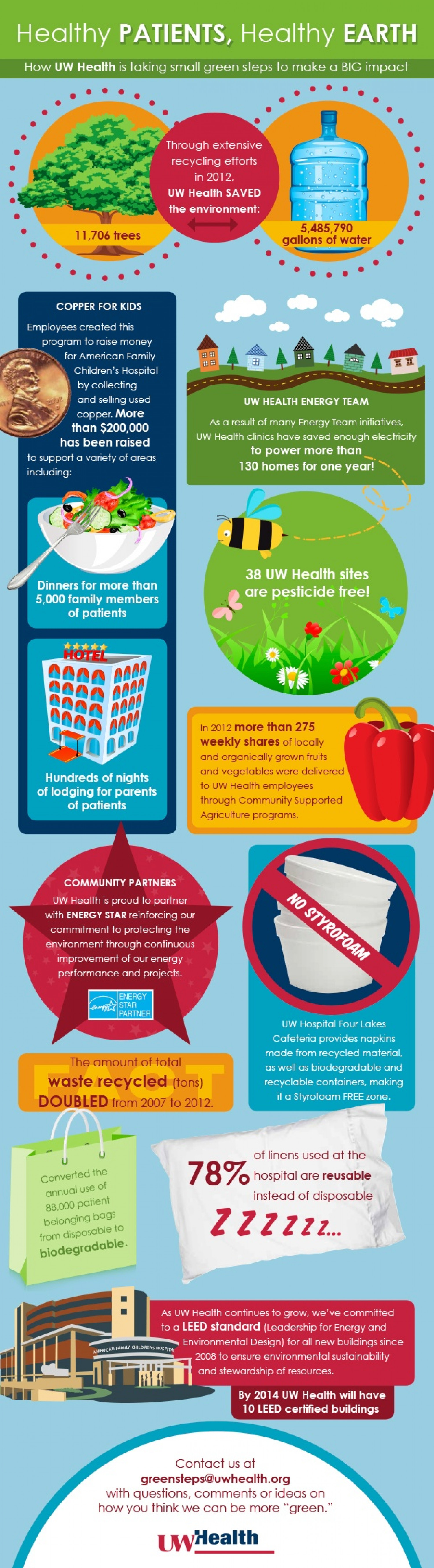 UW Health Green Steps to a Healthy Environment Infographic