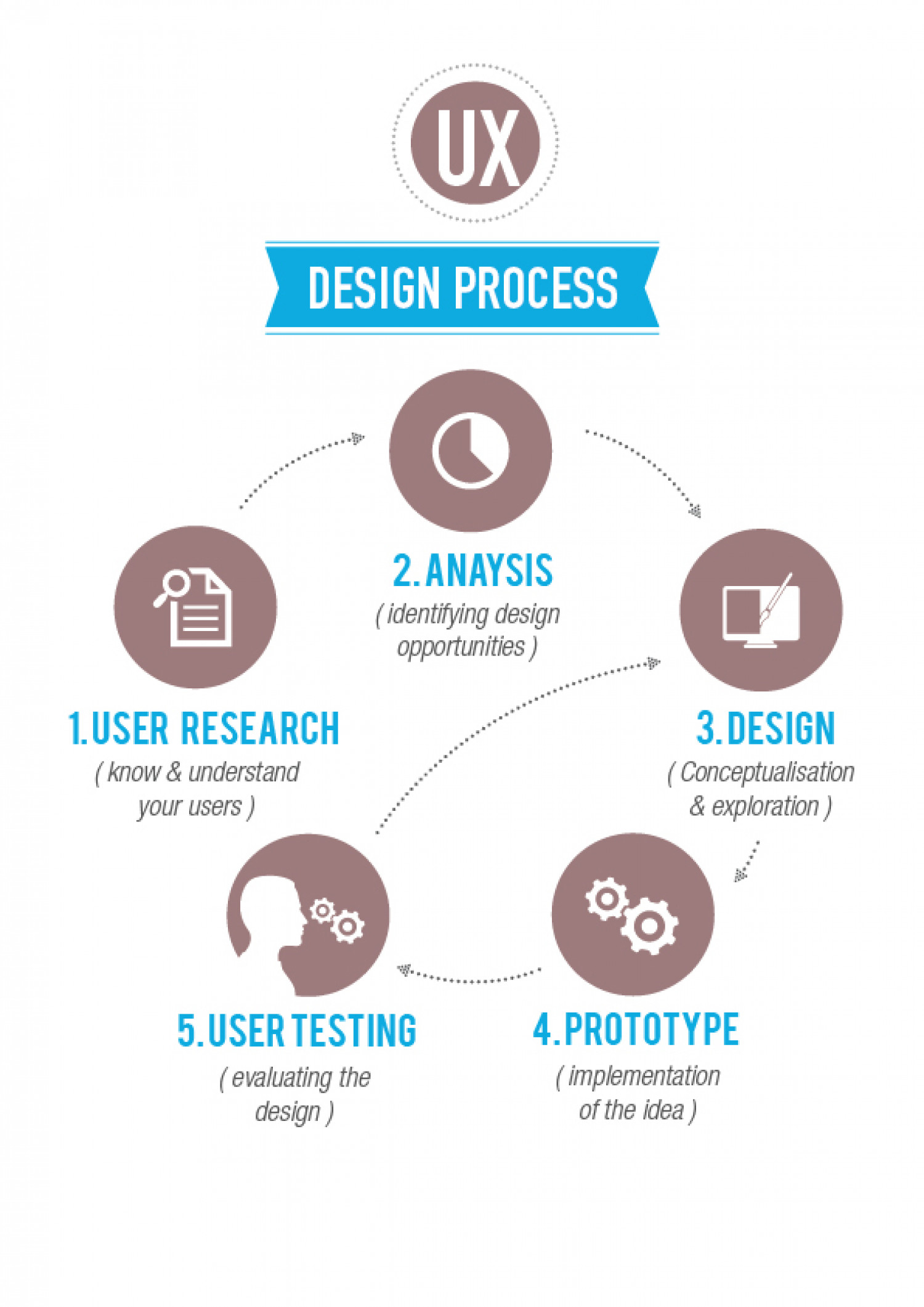 UX Design Process Infographic