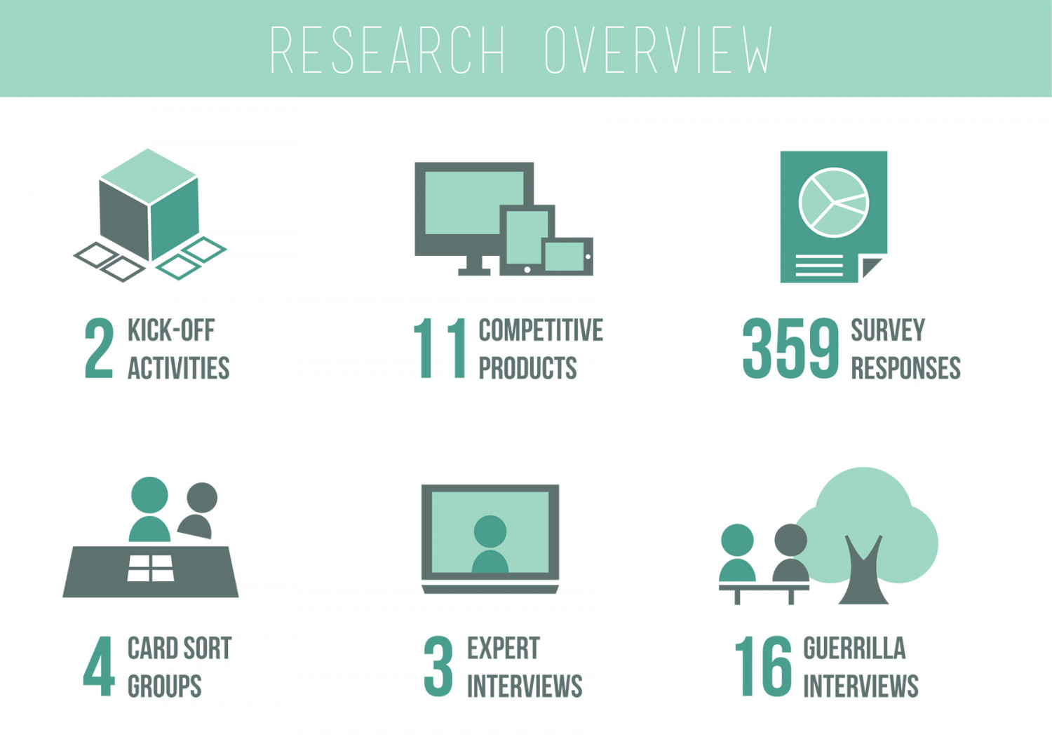 UX Research Process Infographic
