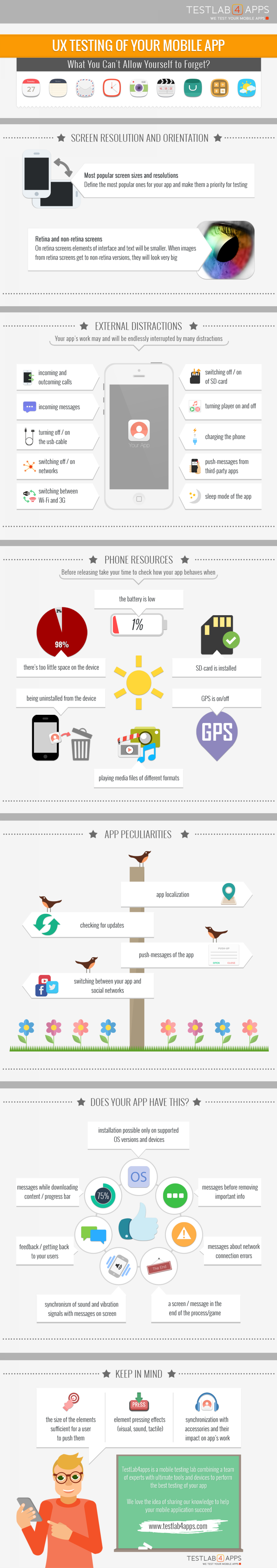 UX Testing of Your Mobile App Infographic