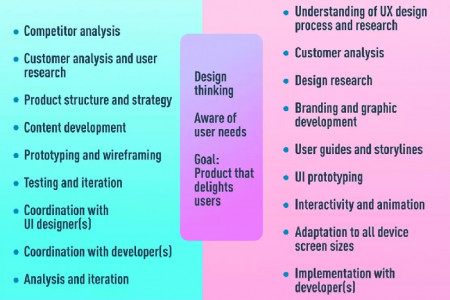 UX? UI? WHAT'S THE DIFFERENCE? Infographic