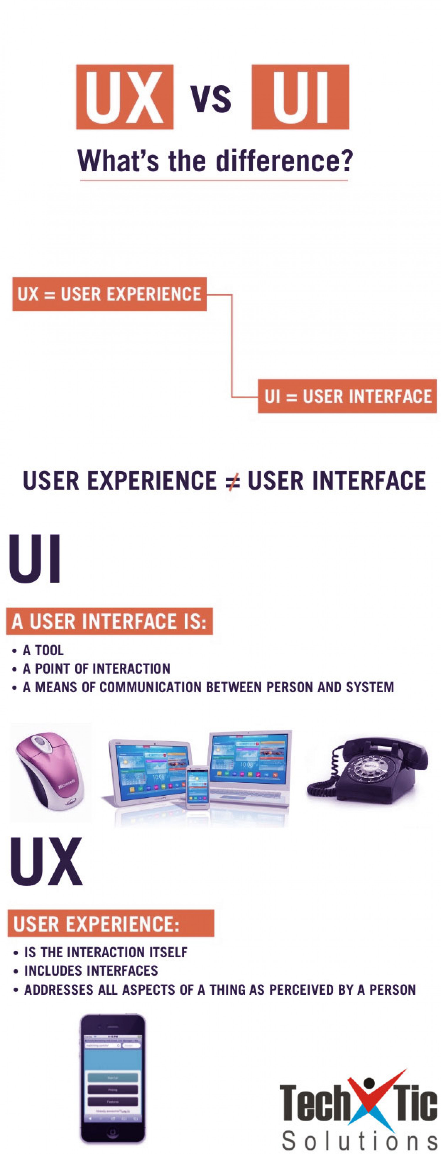 UX vs. UI: What's the Difference? | Visual.ly