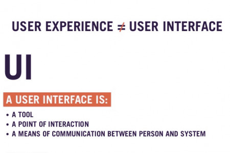 UX vs. UI: What's the Difference? Infographic