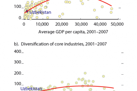 Uzbekistan : Diversification and GDP per Capita, Diversification of Core Industries Infographic