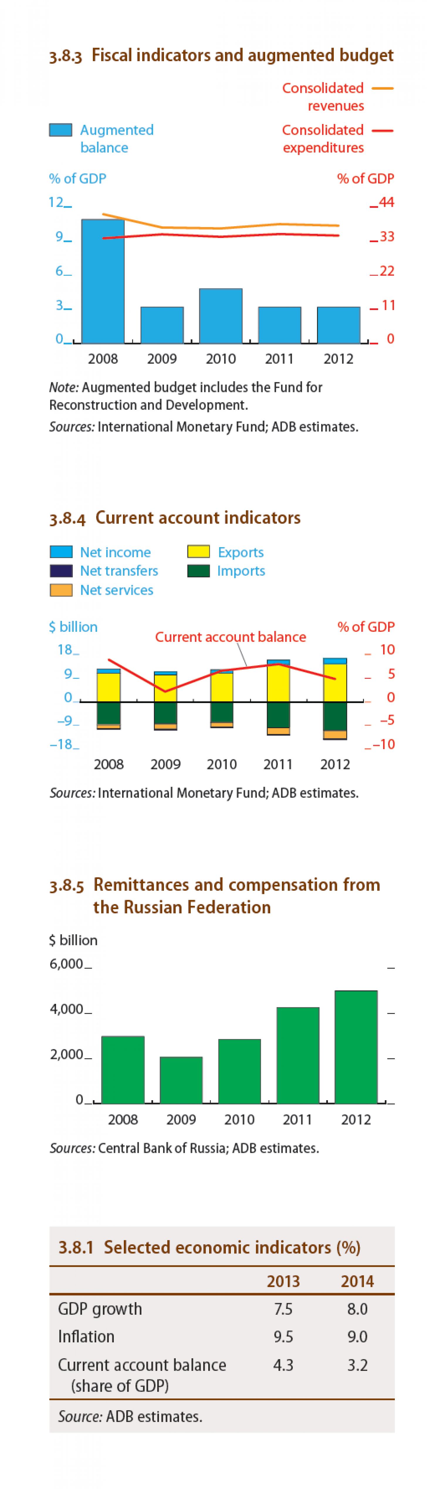Uzbekistan - Fiscal indicators and augmented budget Infographic