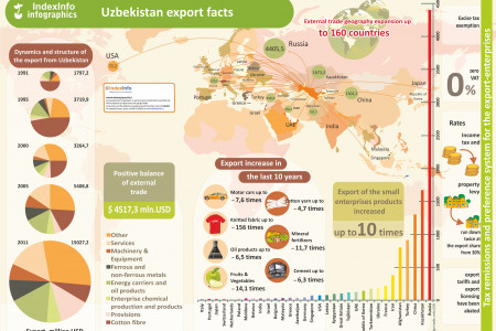 Uzbekistan export facts Infographic