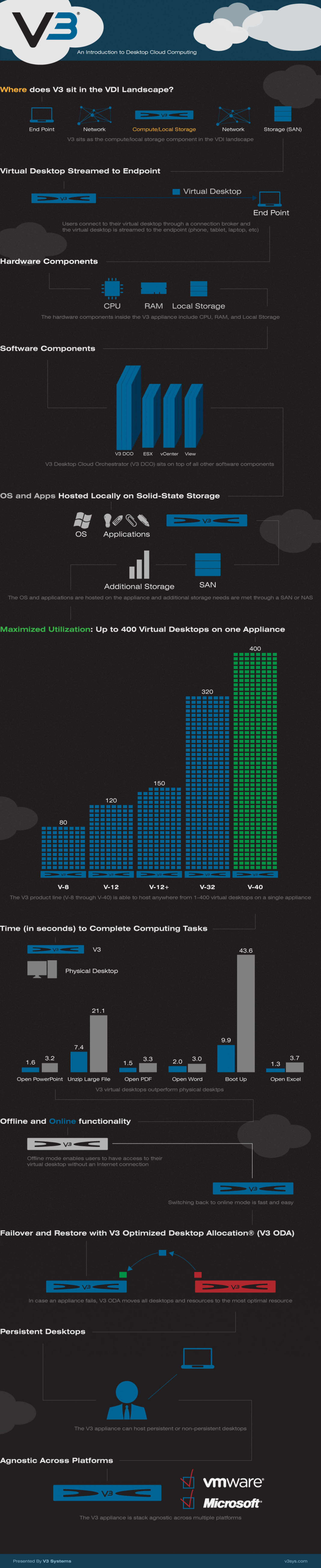 V3 Systems: Virtual Desktop Infrastructure Infographic