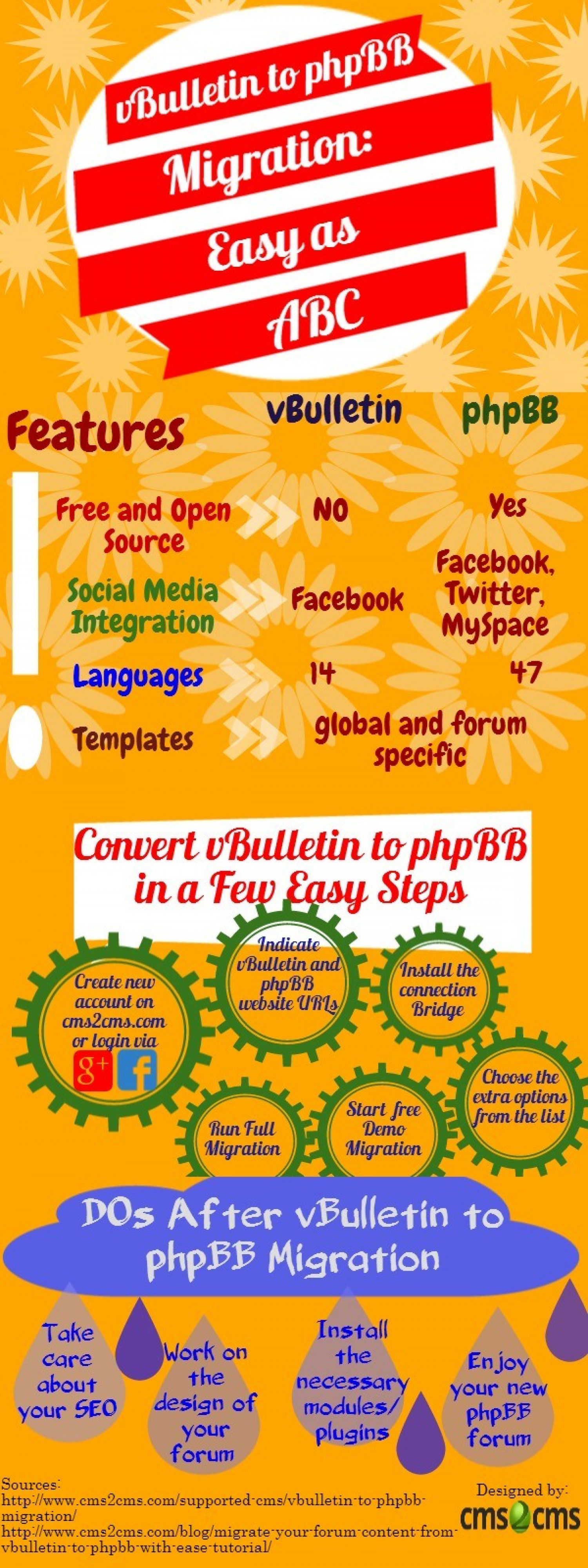 vBulletin to phpBB Migration: Easy as ABC Infographic
