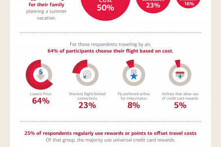 Vacation Nation: What to expect for this summer's family travel Infographic