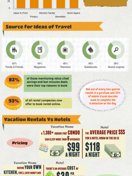 Unique Vacations in Vacation Rentals Apartments Infographic