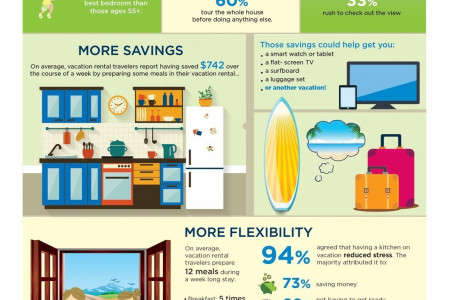 Vacation Rental Travelers Relax More Infographic