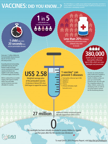 Vaccines: Did You Know...? Infographic