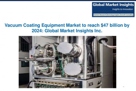 Vacuum Coating Equipment Market to grow at 8% CAGR from 2016 and 2024 Infographic