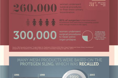 Vaginal Mesh Infographic Infographic