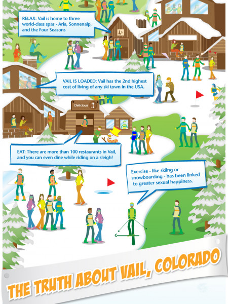 Vail, CO Ski Vacation Infographic