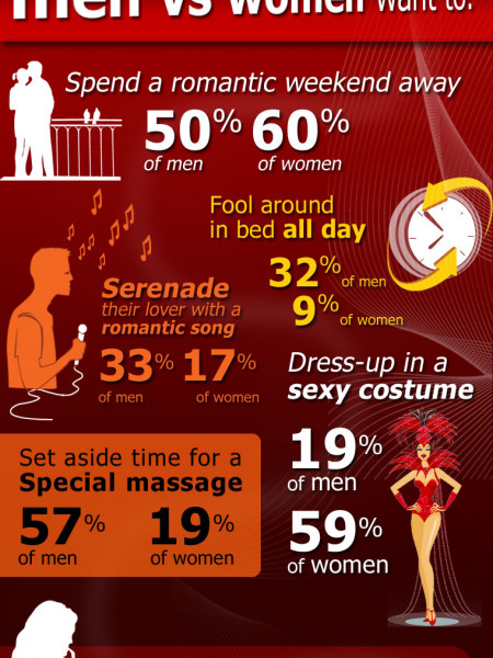 Valentine Day Dates Infographic