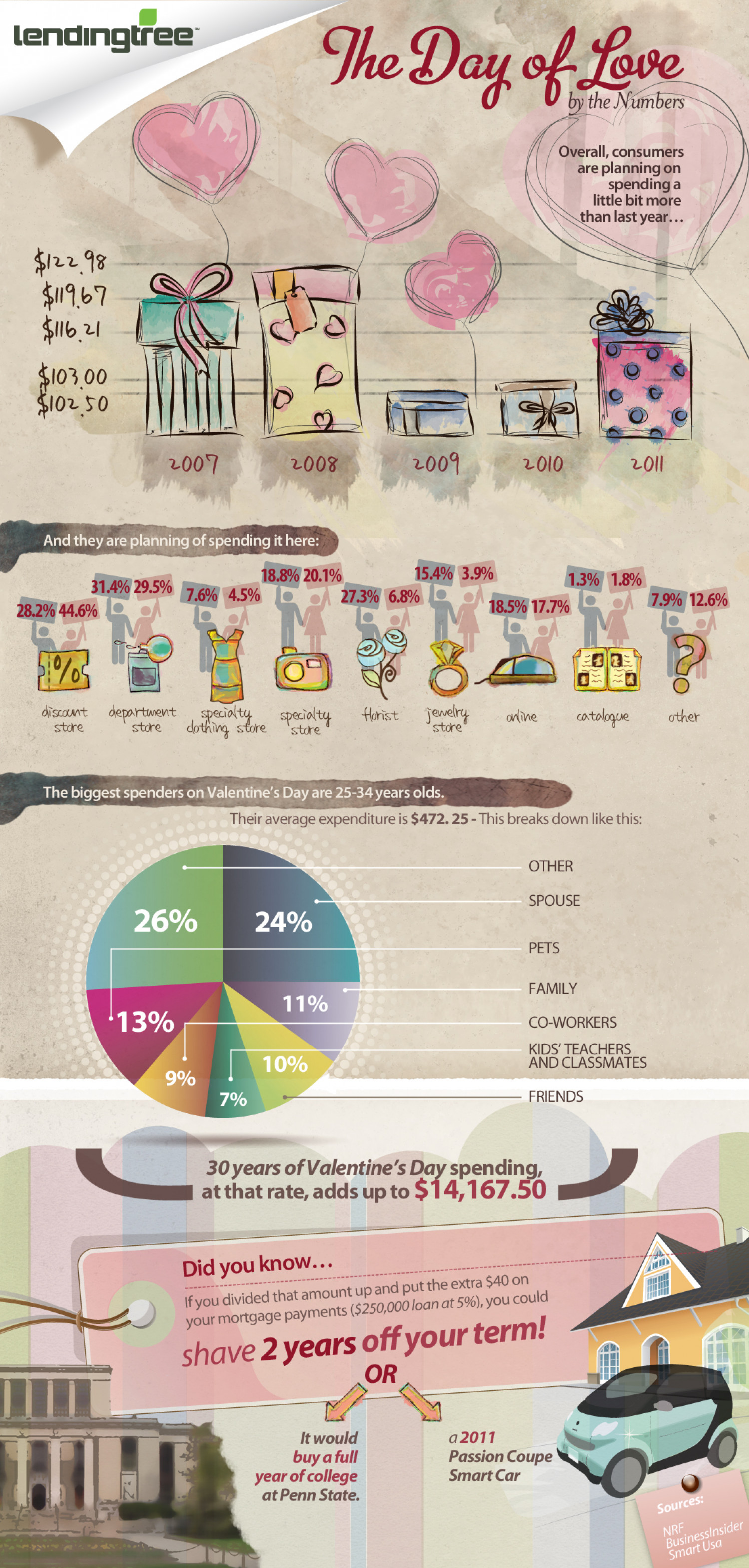 Valentines - The Day of Love by the Numbers Infographic