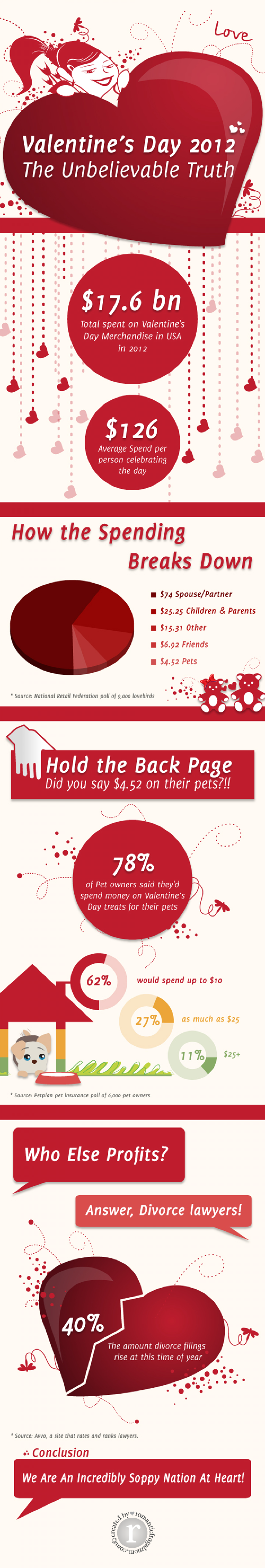 Valentine's Day 2012 Unbelievable Truth Infographic