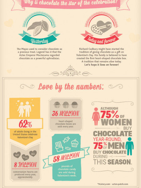 Valentine's Day: A Taste of Love Infographic