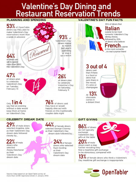 Valentines Day Dining and Restaurant Reservation Trend Infographic