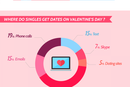 Valentine's Day: Discover the love trends during the most romantic day of the year Infographic