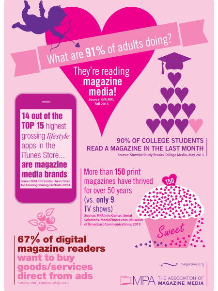 Valentine's Day Magazine Media Infographic