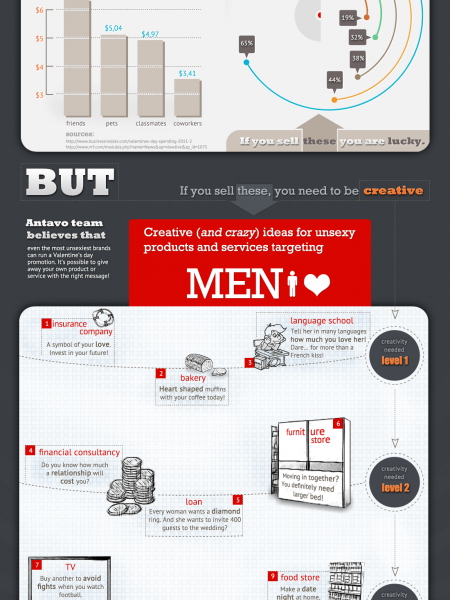 Valentine's Day For Marketers Infographic