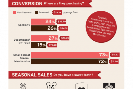 Valentine's Day Shopper Insights Infographic