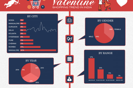 Valentine's Day Shopping: Interesting Trends in Inida Infographic