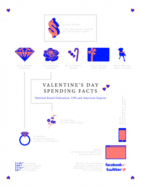 Valentine's day spending facts Infographic