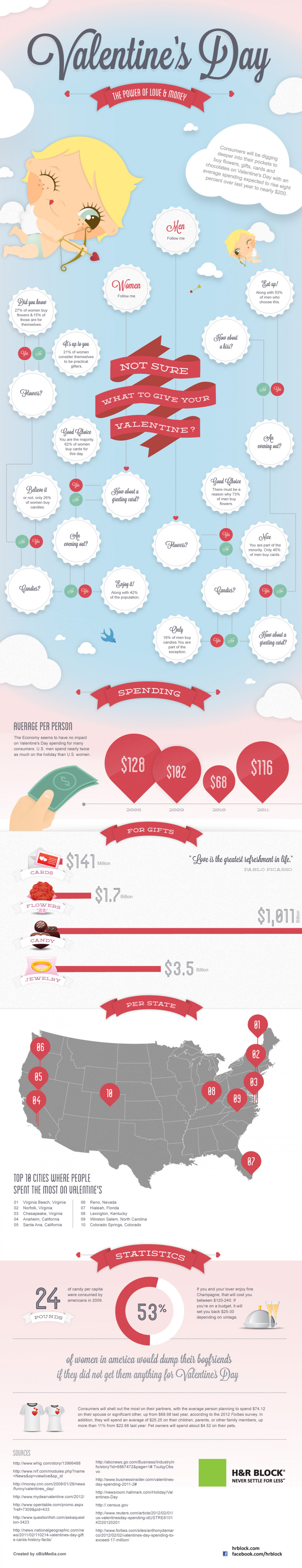 Valentine's Day Spending: Power Of Love and Money Infographic