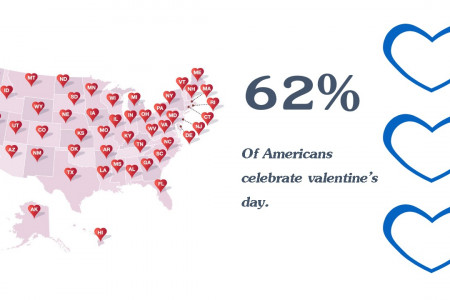 Valentine's Day The Biggest Consumer Holiday In U.S Infographic