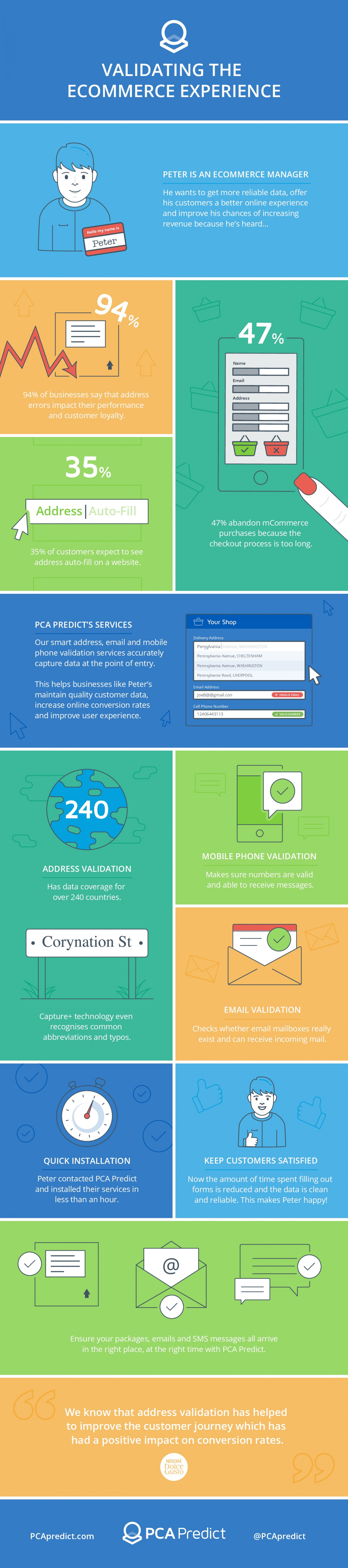 Validating the Ecommerce Experience Infographic