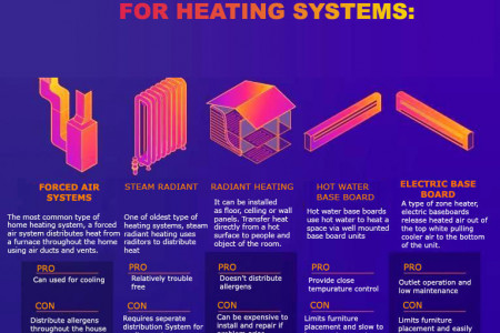 Valuable Information About Central Heating System Infographic